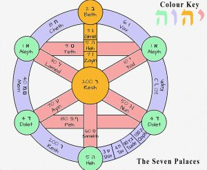 The Seven Palaces