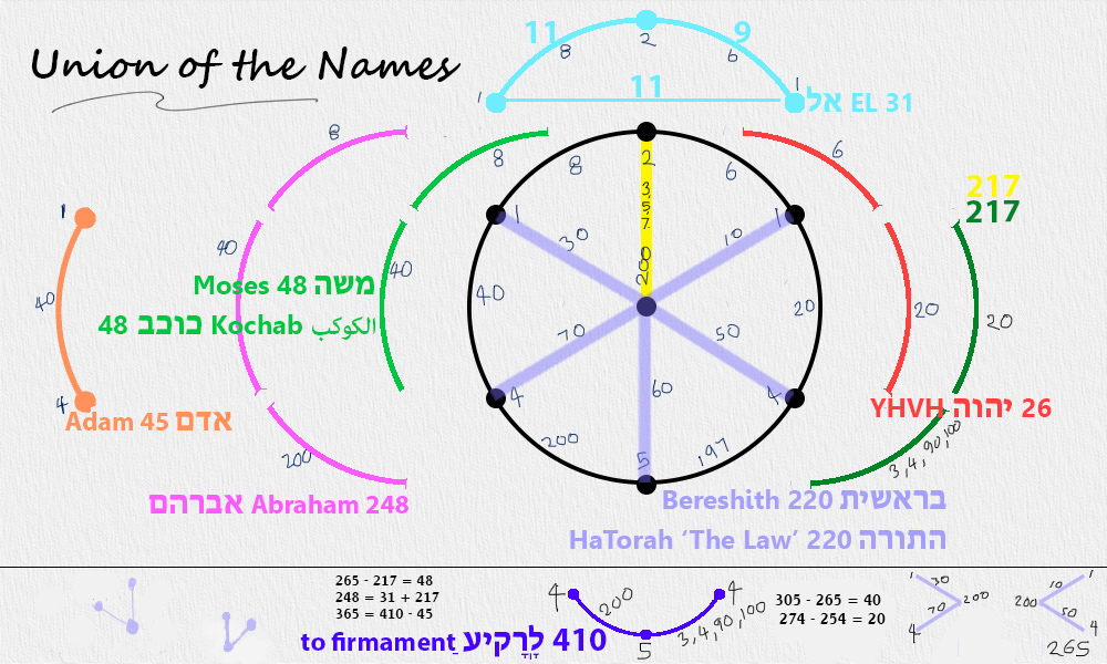 Conformations of the tree of life bethsheba ashe such an one is that man who can neither institute the union of the holy name the book of concealed mystery ccuart Images